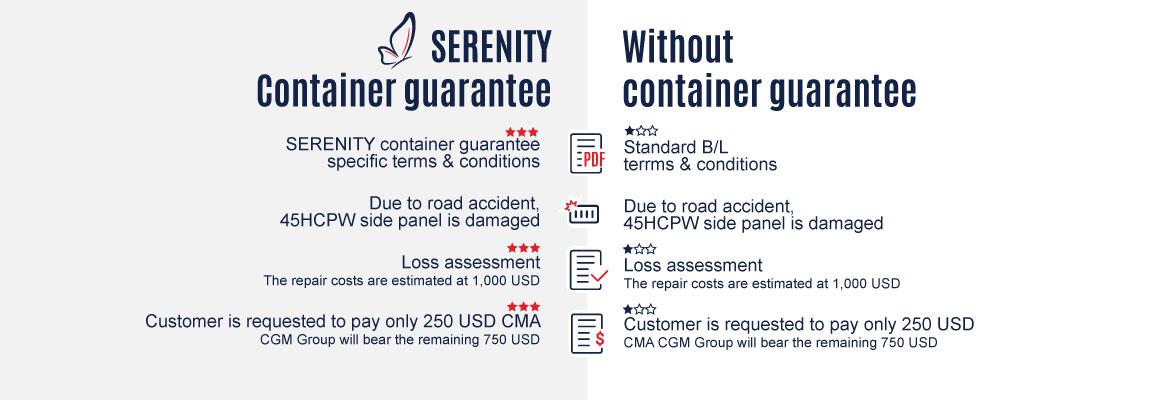 Container guarantee