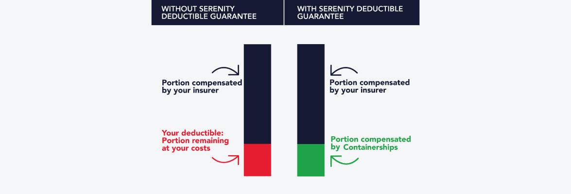 serenity deductible guarantee